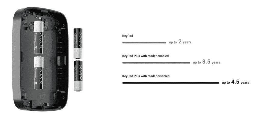 Ajax Keypad Plus Battery time
